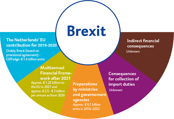 Figuur rapport Brexit