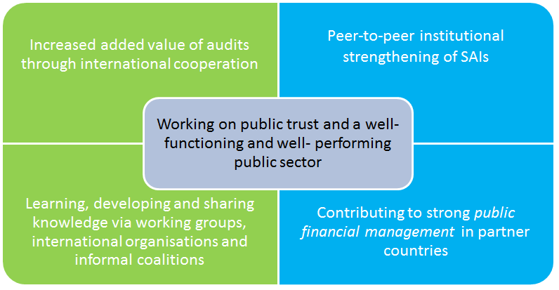 Working on public trust and a well-functioning and well- performing public sector